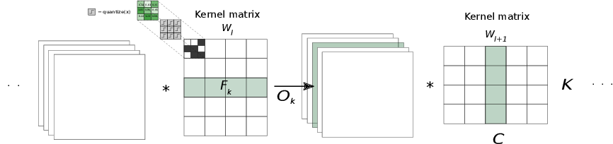 Figure 3 for Automatic Pruning for Quantized Neural Networks