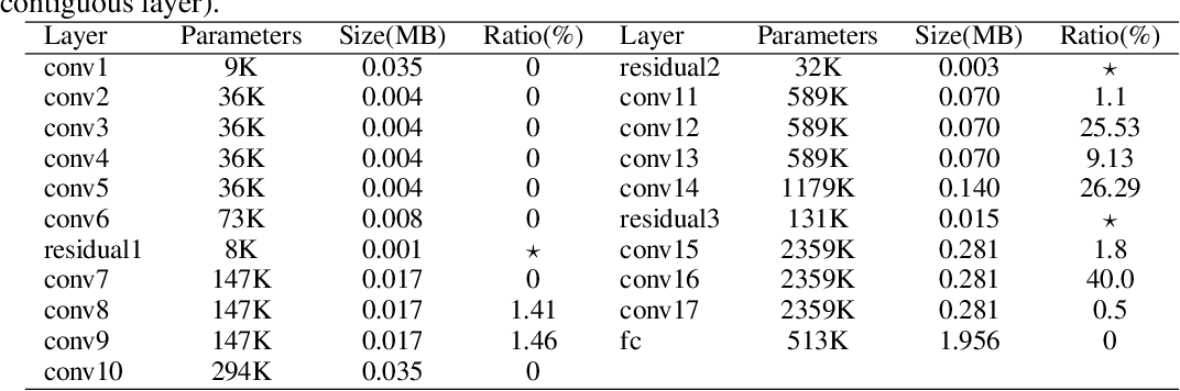 Figure 2 for Automatic Pruning for Quantized Neural Networks