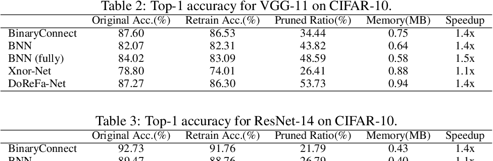 Figure 4 for Automatic Pruning for Quantized Neural Networks