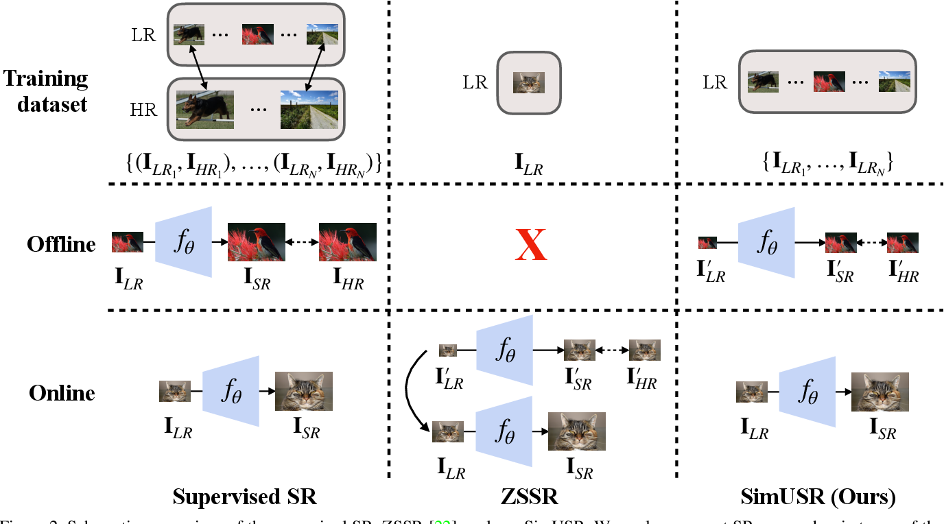 Figure 3 for SimUSR: A Simple but Strong Baseline for Unsupervised Image Super-resolution