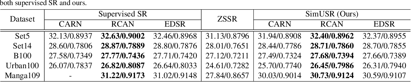 Figure 2 for SimUSR: A Simple but Strong Baseline for Unsupervised Image Super-resolution