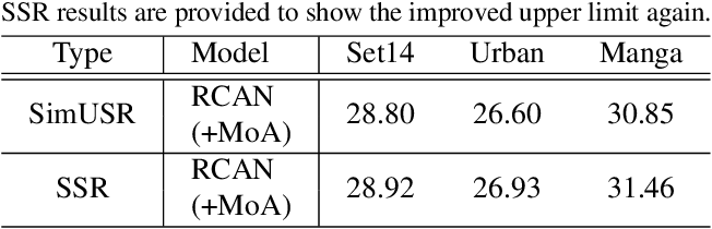 Figure 4 for SimUSR: A Simple but Strong Baseline for Unsupervised Image Super-resolution