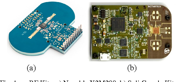 Figure 1 from Novel concept of RF hardware for remote sensing
