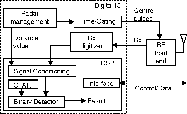 Figure 4 from Novel concept of RF hardware for remote sensing