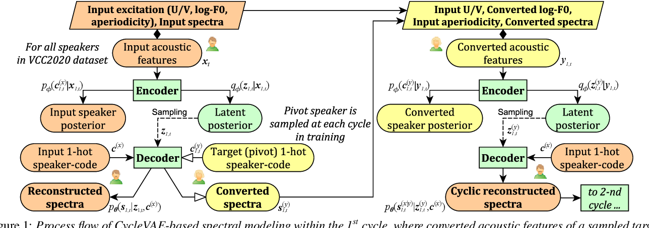 Figure 1 for Baseline System of Voice Conversion Challenge 2020 with Cyclic Variational Autoencoder and Parallel WaveGAN