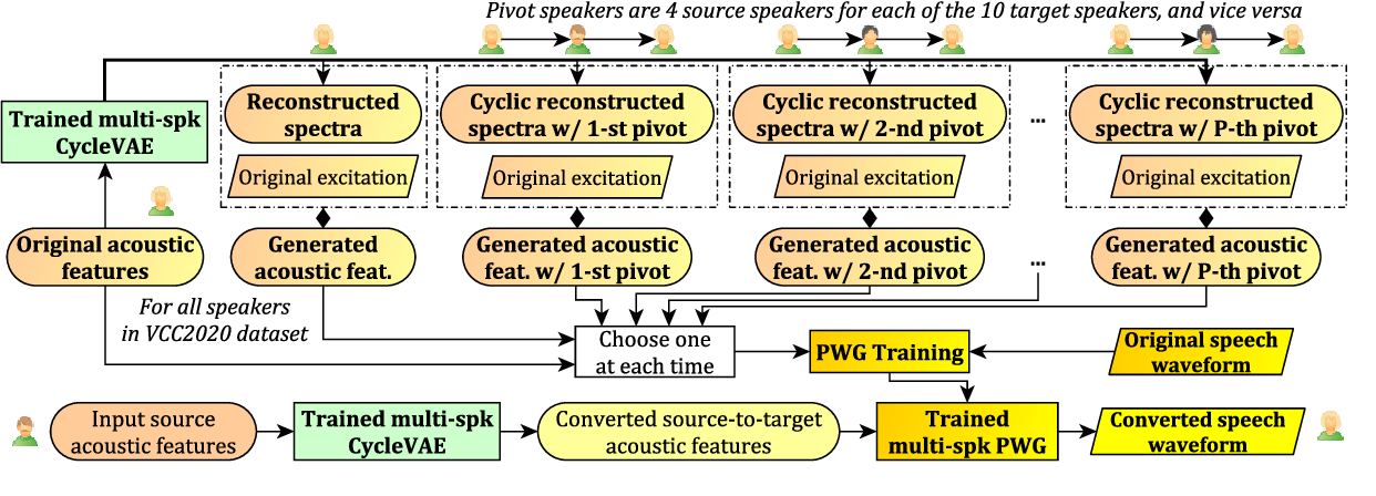 Figure 2 for Baseline System of Voice Conversion Challenge 2020 with Cyclic Variational Autoencoder and Parallel WaveGAN