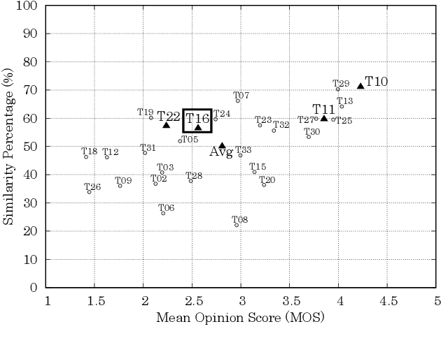 Figure 4 for Baseline System of Voice Conversion Challenge 2020 with Cyclic Variational Autoencoder and Parallel WaveGAN