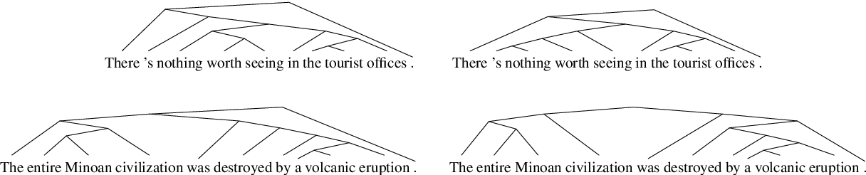 Figure 1 for Grammar Induction with Neural Language Models: An Unusual Replication