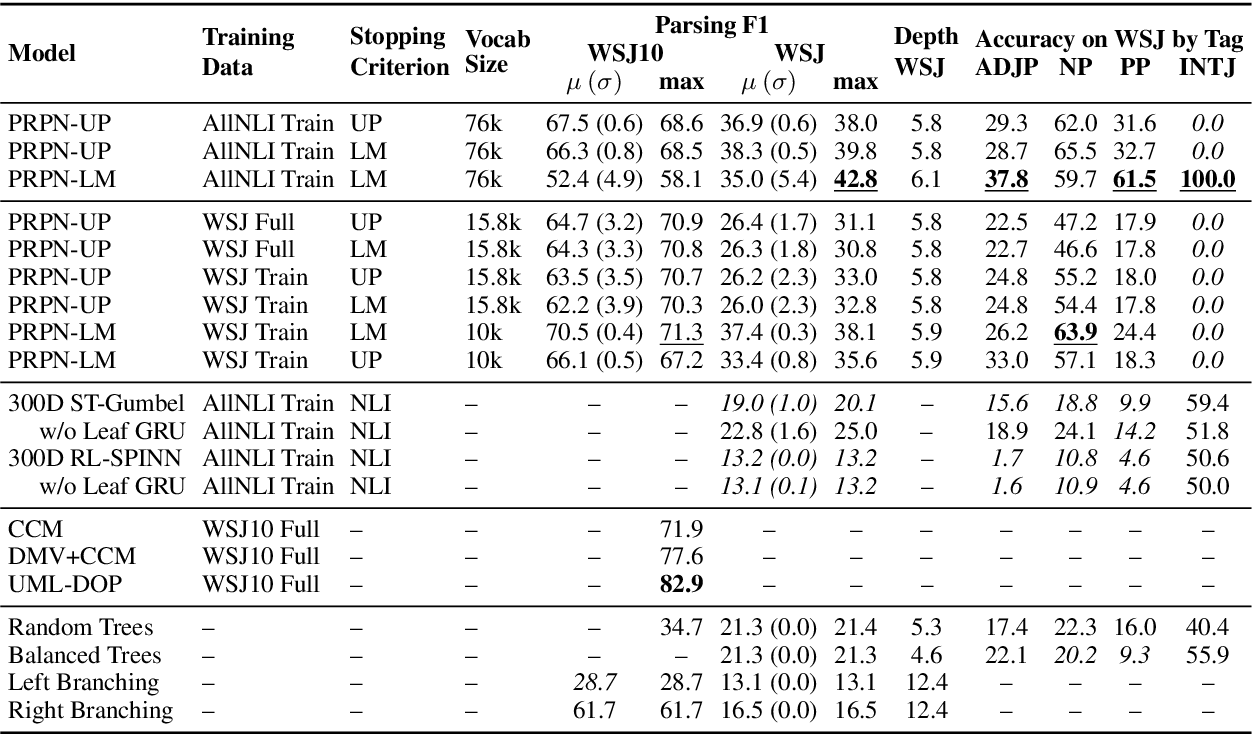 Figure 2 for Grammar Induction with Neural Language Models: An Unusual Replication