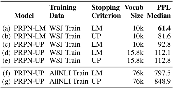 Figure 3 for Grammar Induction with Neural Language Models: An Unusual Replication