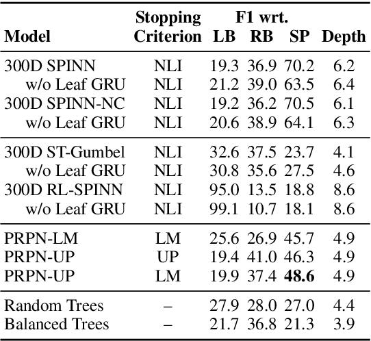 Figure 4 for Grammar Induction with Neural Language Models: An Unusual Replication