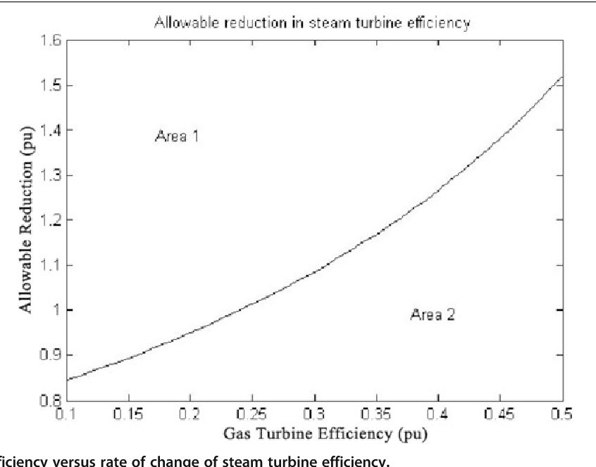 Figure 8 from Optimization of CCGT power plant and performance