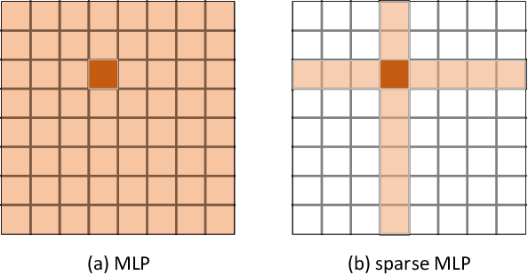 Figure 1 for Sparse MLP for Image Recognition: Is Self-Attention Really Necessary?