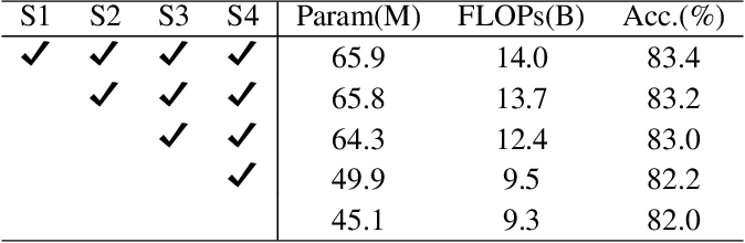 Figure 4 for Sparse MLP for Image Recognition: Is Self-Attention Really Necessary?