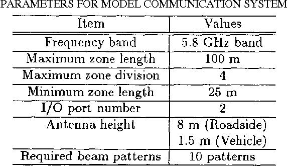 Figure 4 from Smart Antenna Based Broadband communication in