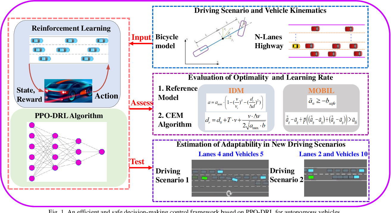 Figure 1 for Decision-making for Autonomous Vehicles on Highway: Deep Reinforcement Learning with Continuous Action Horizon