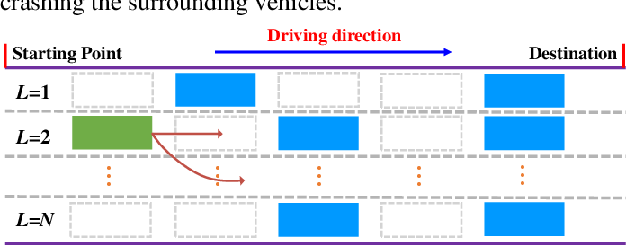 Figure 4 for Decision-making for Autonomous Vehicles on Highway: Deep Reinforcement Learning with Continuous Action Horizon