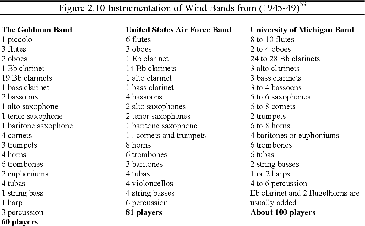 PDF] A Process for Transcribing Orchestral Works for Wind Band