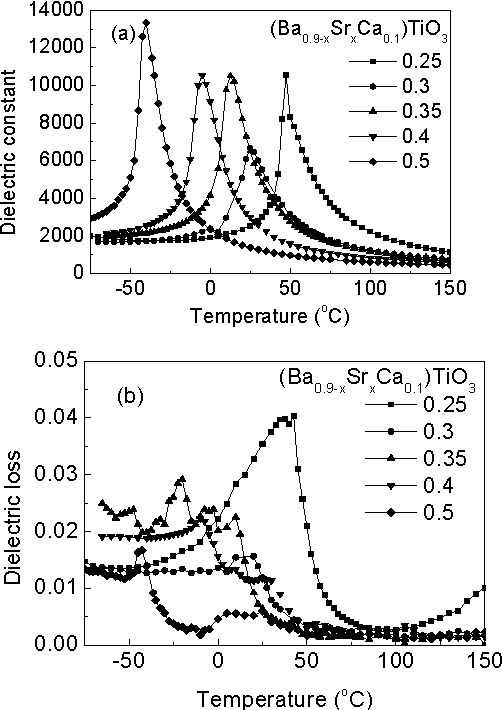 Figure 1 From Dielectric Properties Of Ba Sr Catio3 Ceramics For