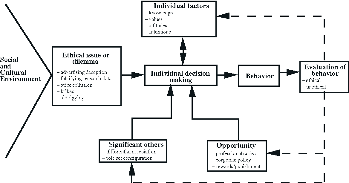 PDF] ETHICAL DECISION-MAKING MODELS - Semantic Scholar