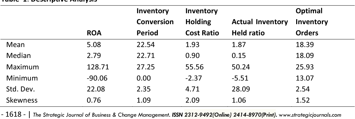 Table 4 from EFFECT OF INVENTORY MANAGEMENT ON FINANCIAL PERFORMANCE