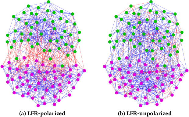 Figure 1 for POLE: Polarized Embedding for Signed Networks