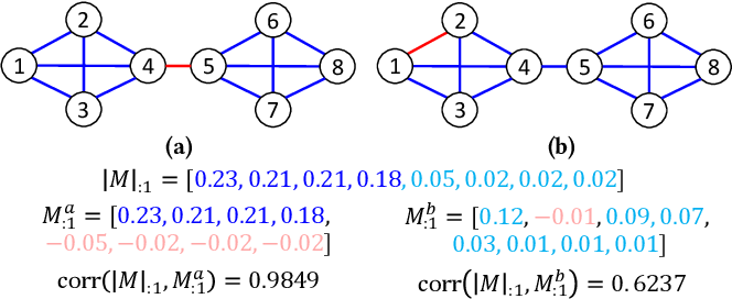 Figure 4 for POLE: Polarized Embedding for Signed Networks