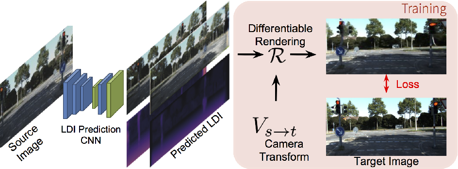Figure 3 for Layer-structured 3D Scene Inference via View Synthesis