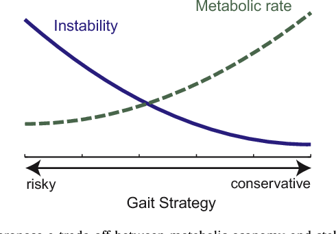 The effects of gait strategy on metabolic rate and