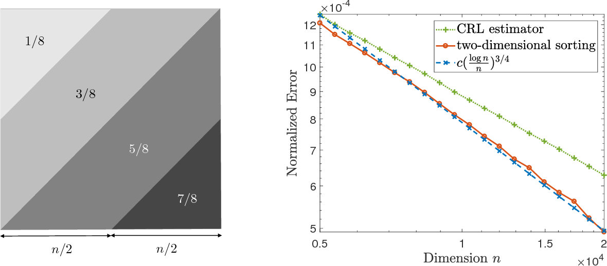 Figure 1 for Towards Optimal Estimation of Bivariate Isotonic Matrices with Unknown Permutations