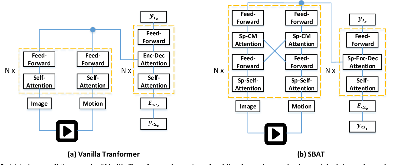 Figure 3 for SBAT: Video Captioning with Sparse Boundary-Aware Transformer