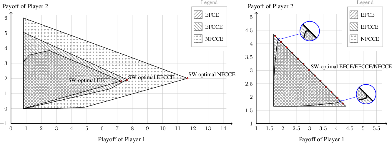 Figure 3 for Coarse Correlation in Extensive-Form Games