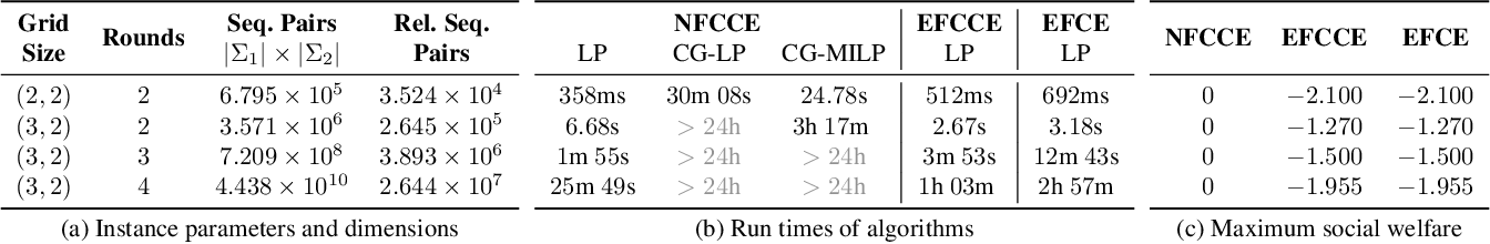 Figure 2 for Coarse Correlation in Extensive-Form Games