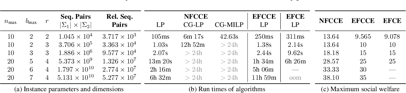 Figure 4 for Coarse Correlation in Extensive-Form Games