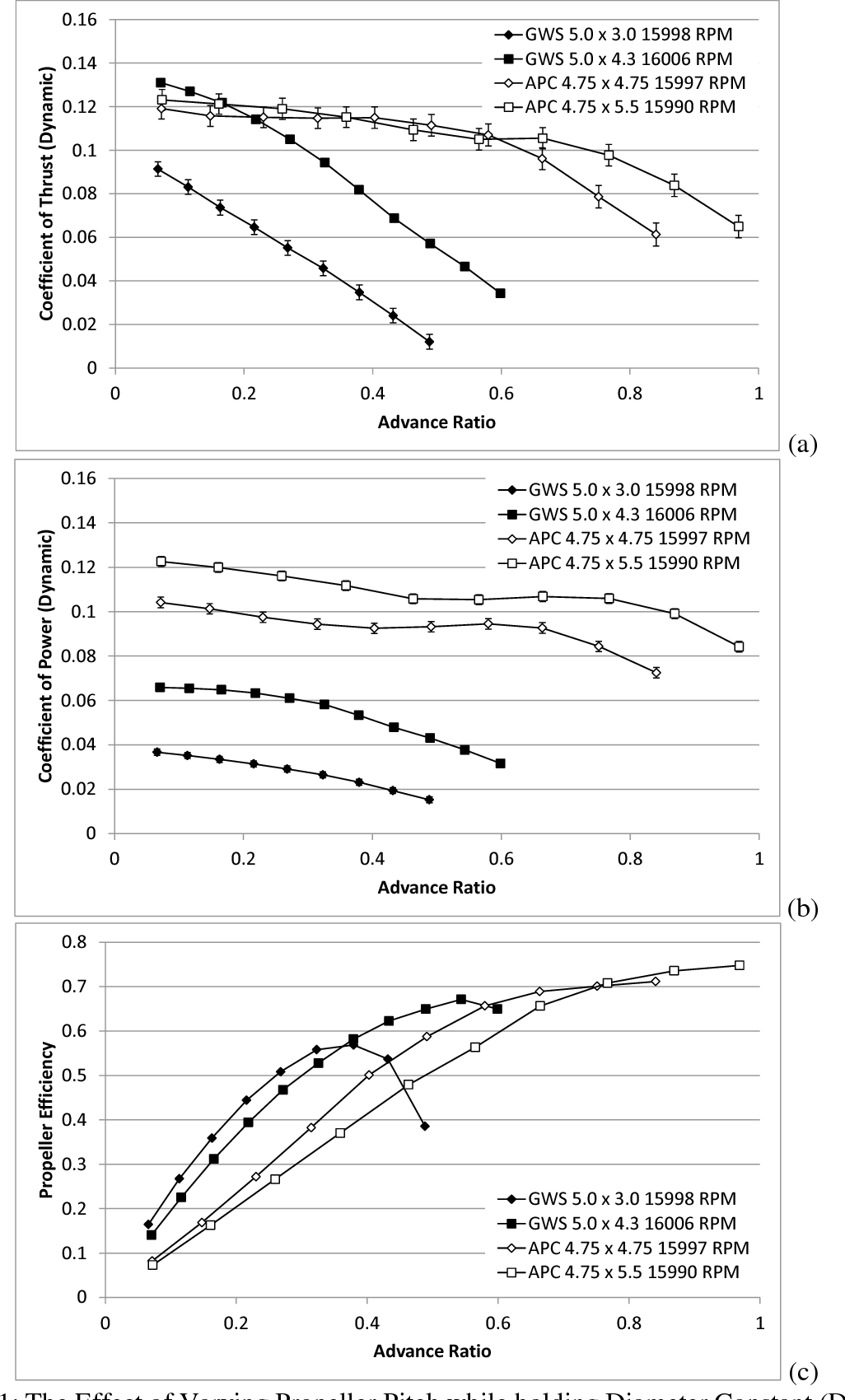 Figure 11 from MEASUREMENT OF STATIC AND DYNAMIC PERFORMANCE