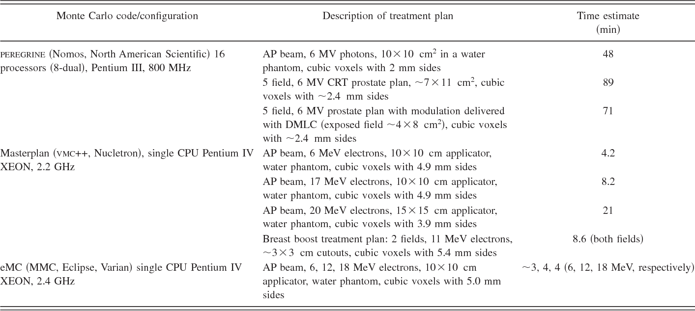 Figure 9 from Report of the AAPM Task Group No  105: Issues