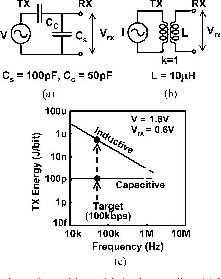 Figure 2 from A 107-pJ/bit 100-kb/s 0 18- $\mu\hbox{m}$ Capacitive