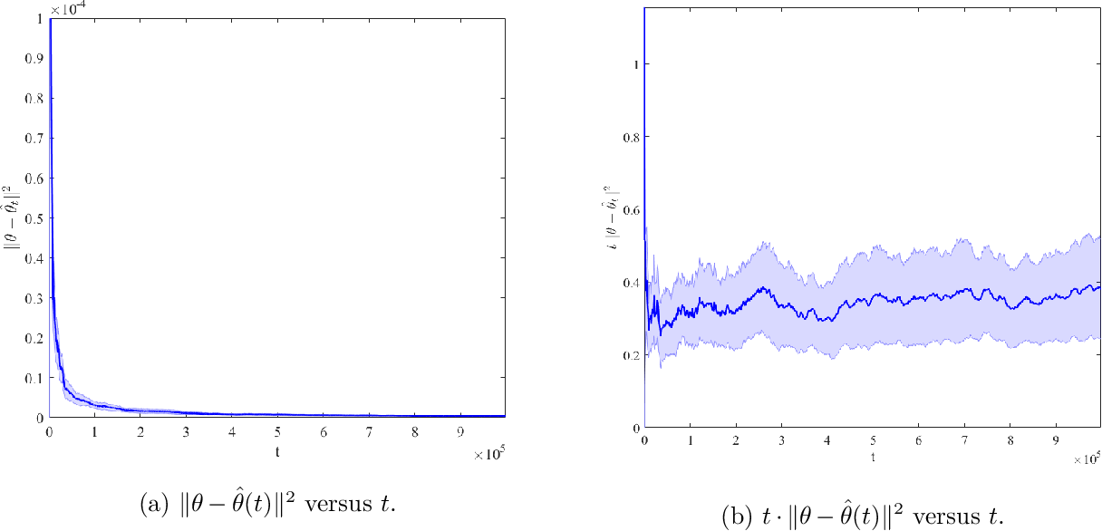 Figure 3 for Dynamic Pricing with Demand Covariates