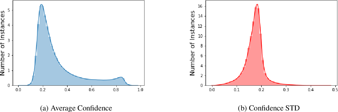 Figure 2 for A Large-Scale Semi-Supervised Dataset for Offensive Language Identification