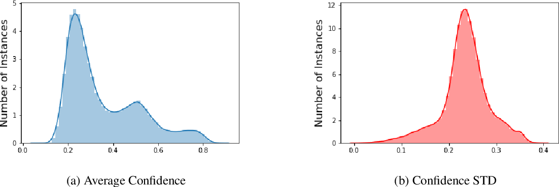 Figure 4 for A Large-Scale Semi-Supervised Dataset for Offensive Language Identification