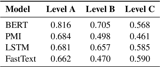 Figure 3 for A Large-Scale Semi-Supervised Dataset for Offensive Language Identification