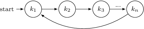 Figure 1 for Certified Reinforcement Learning with Logic Guidance