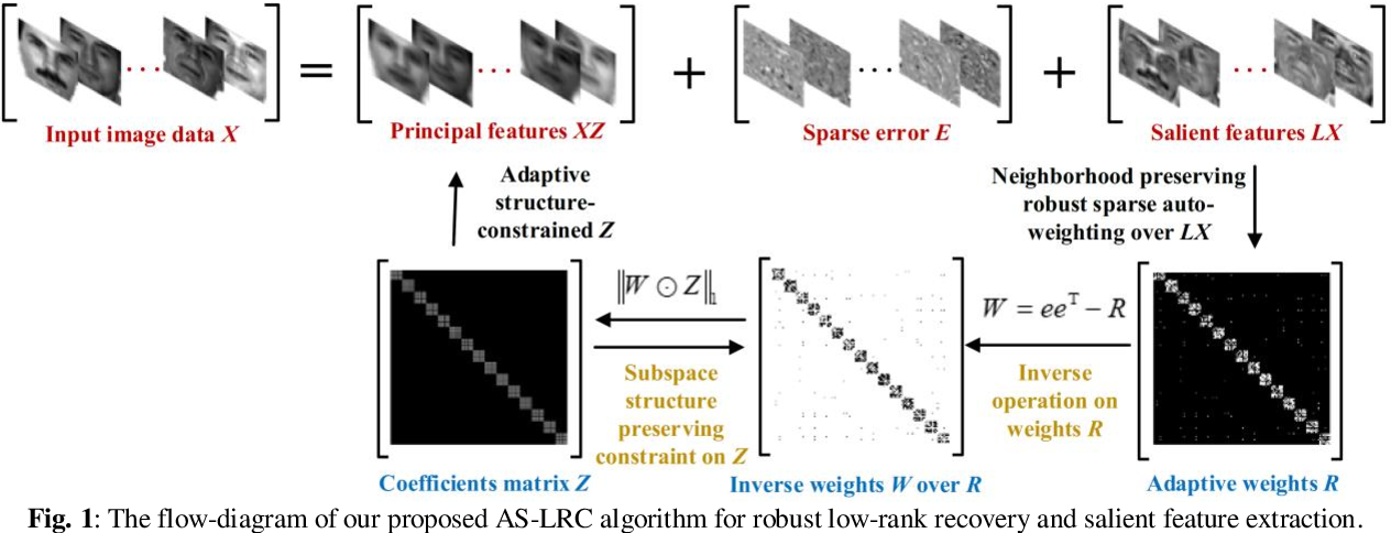 Figure 1 for Adaptive Structure-constrained Robust Latent Low-Rank Coding for Image Recovery