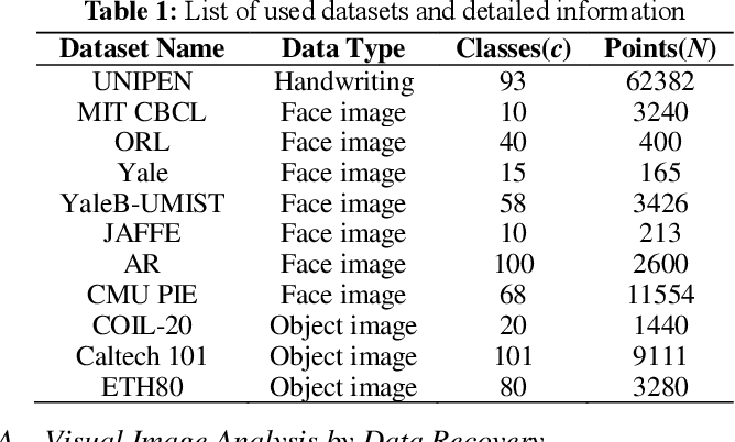 Figure 2 for Adaptive Structure-constrained Robust Latent Low-Rank Coding for Image Recovery