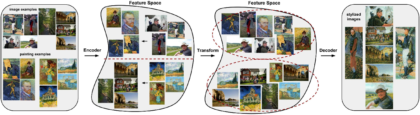 Figure 3 for A Content Transformation Block For Image Style Transfer