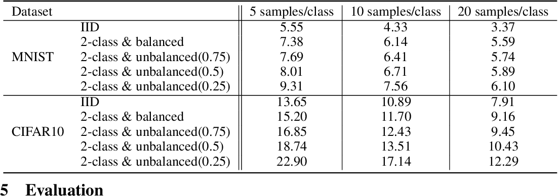 Figure 2 for LotteryFL: Personalized and Communication-Efficient Federated Learning with Lottery Ticket Hypothesis on Non-IID Datasets
