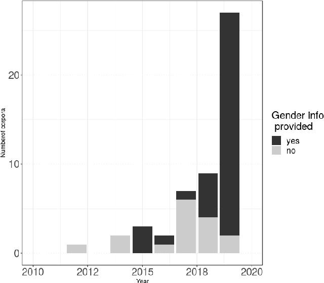 Figure 2 for Gender Representation in Open Source Speech Resources