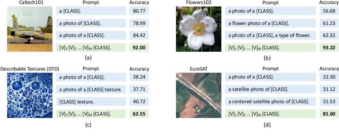 Figure 1 for Learning to Prompt for Vision-Language Models