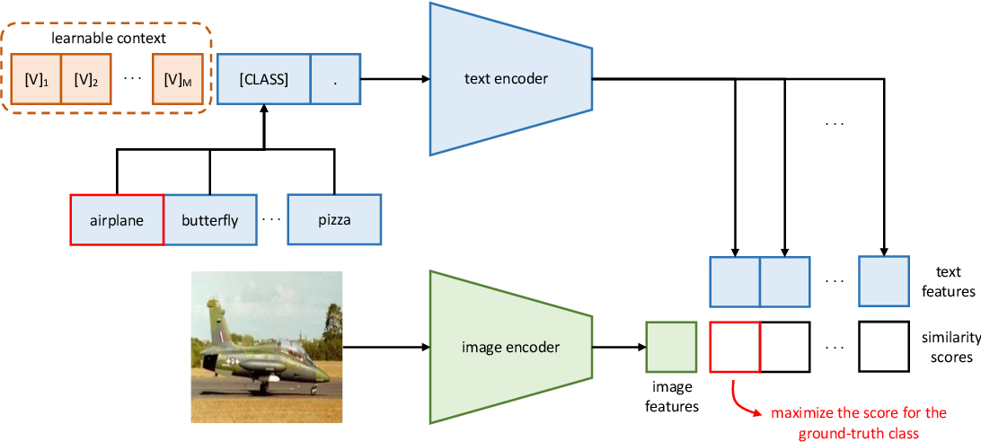 Figure 2 for Learning to Prompt for Vision-Language Models