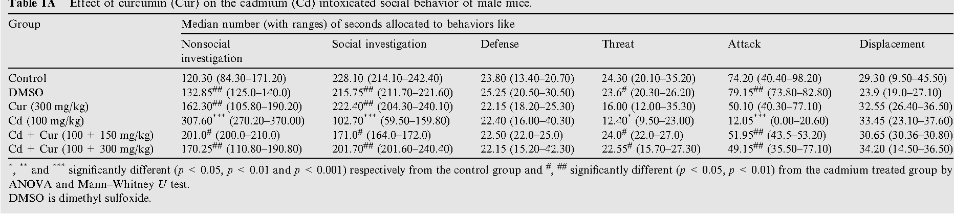 Table 1A Effect of curcumin (Cur) on the cadmium (Cd) intoxicated social behavior of male mice.